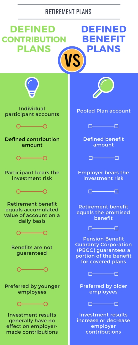 Defined Benefit Plan vs Defined Contribution Plan
